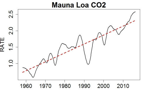 co2_rate