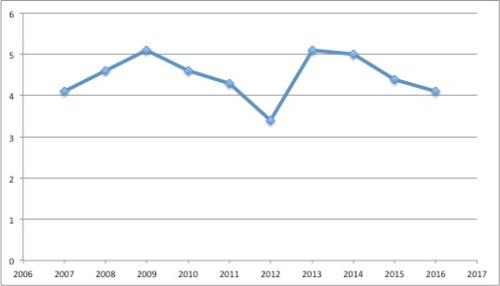 2007-20161