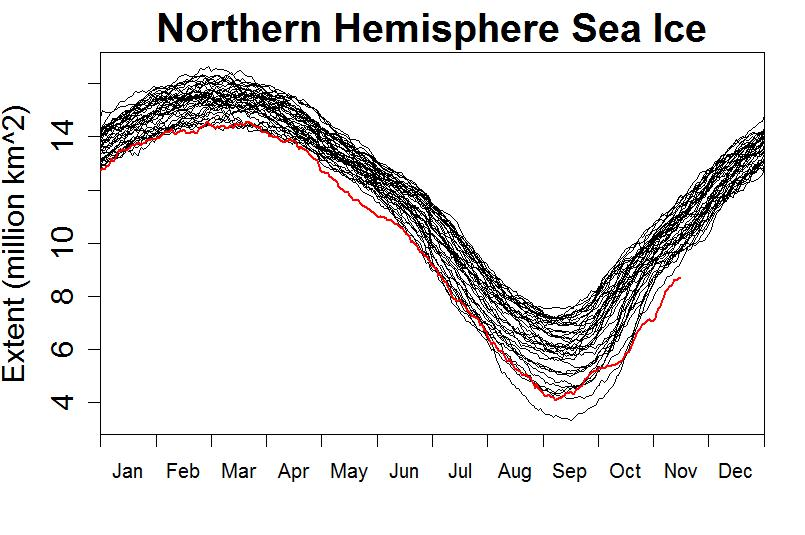 The Northern Hemisphere Sea Ice extent from Tamino's blog