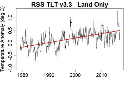 rsstltland_trend