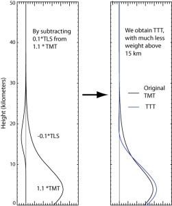 wt_func_plot_for_web_2012_ttt_explain