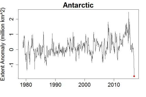 antarcice