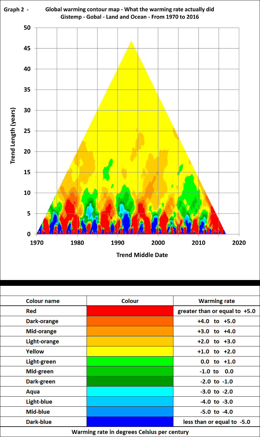 How sheldon walker views global warming open mind graph 2 2 ccuart Images