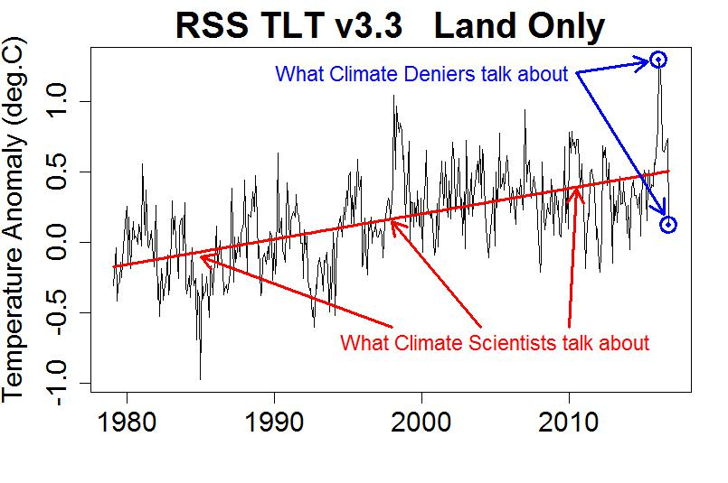 Carbon dating deniers