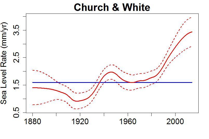 Tamino sea level graph