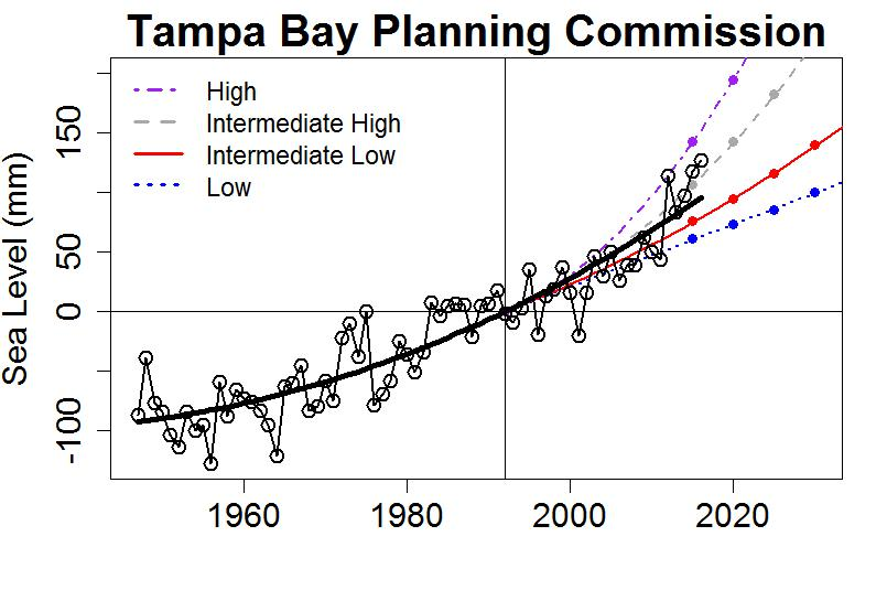 Coping With Sea Level Rise Open Mind
