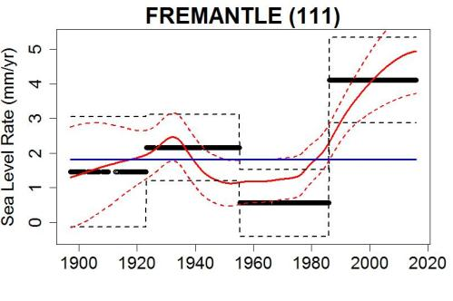 fremantle_rate