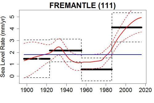 fremantle_rate