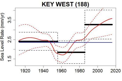 keywest_rate