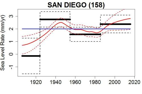 sandiego_rate