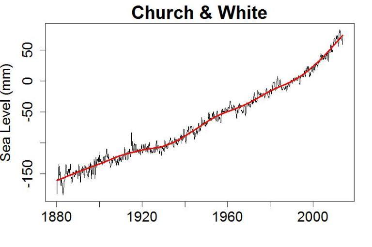 Tamino sea level (Church and White)