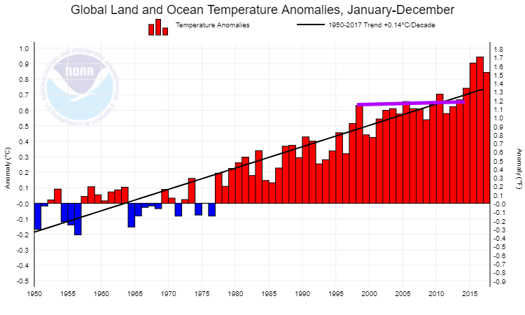 How to fake a pause in global warming open mind who would do this how about larry kummer he made an even better graph than i did ccuart Image collections
