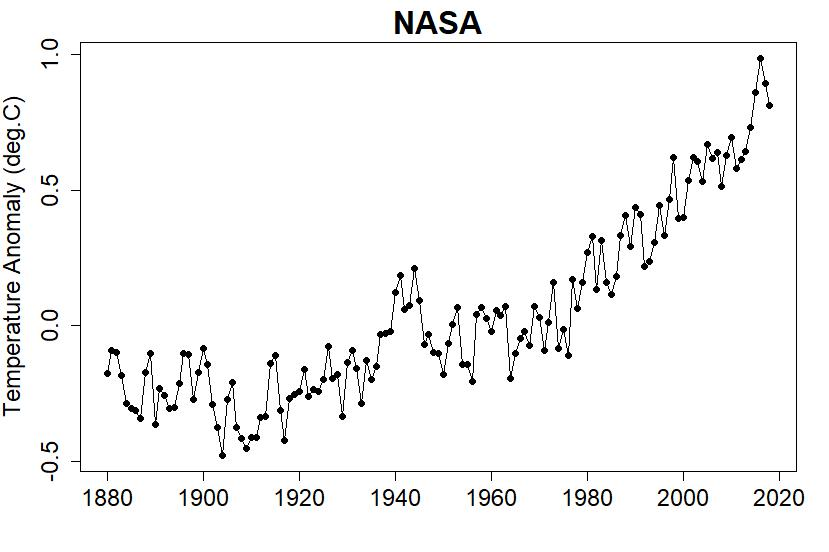 climate good graphs bad explanations open mind