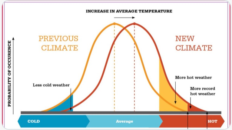 Changing temperature distribution